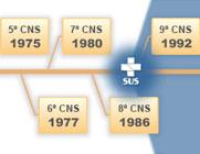 Imagem parcial da linha do tempo das conferências nacionais de saúde